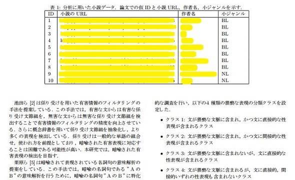 论文中给出的小说题目和URL地址