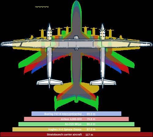 Stratolaunch 和其他世界最大飞机翼展对比