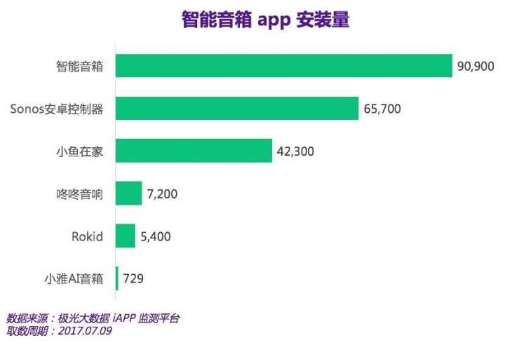 (主要跑的是目前已售智能音箱的app的装机量,当然,产品排名和app发布时间有很大关系)