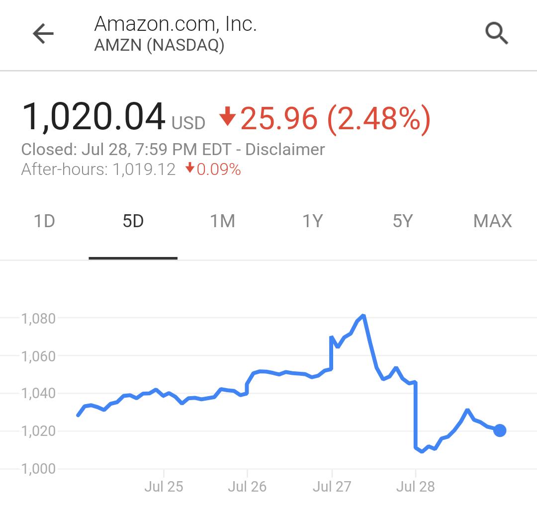 过去五天亚马逊股价的变化,也是贝索斯财富的晴雨表