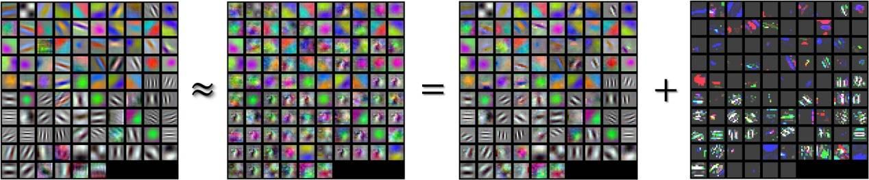 (a)参数矩阵 (b)近似矩阵 (c)低秩矩阵 (d)稀疏矩阵 图1. 参数矩阵的低秩稀疏分解,低秩与稀疏矩阵参数数目减少至原始矩阵的1/4