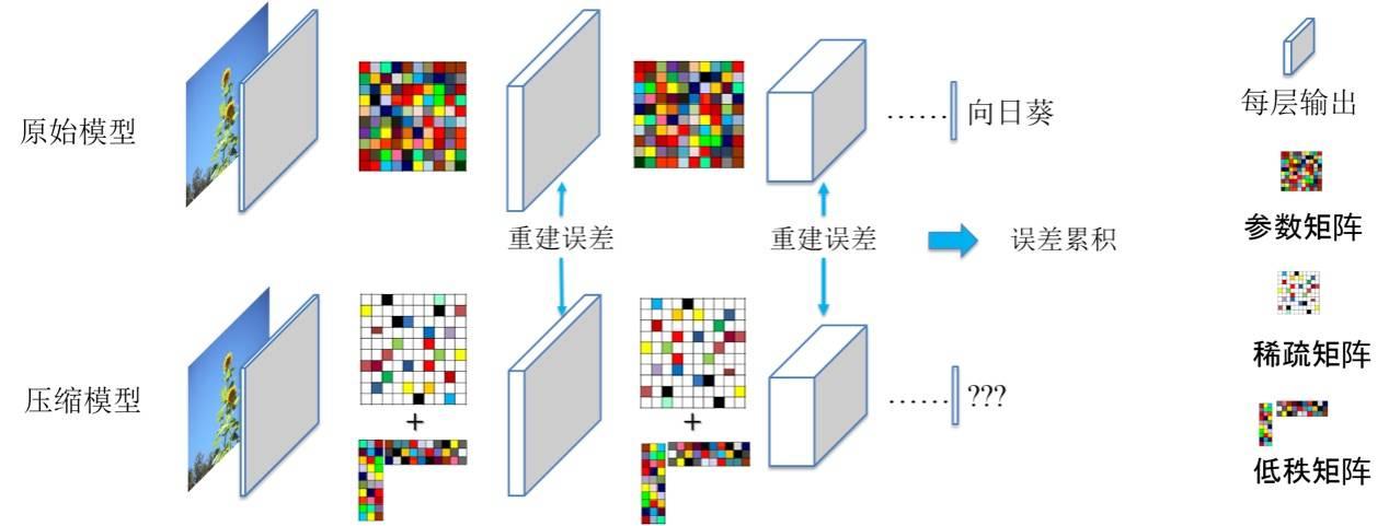 图2.逐层的分解近似造成误差累积
