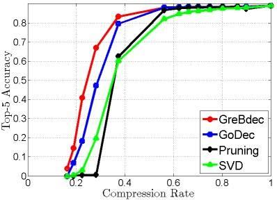 图3. 重新训练前的压缩率与精度对比,新的方法优于剪枝法和奇异值分解