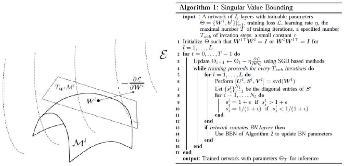 图4:深度网络权重矩阵流形优化示意图(左);本工作提出奇异值界定(Singular Value Bounding)算法,近似而快速地实现了权重矩阵的正交约束(右)