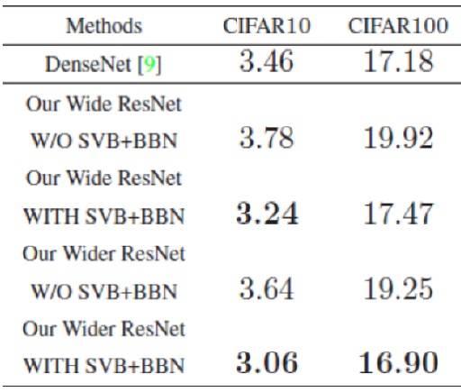 图5:基于宽残差网络(Wide ResNet),本工作提出的奇异值界定(Singular Value Bounding)和有界批量标准化(Bounded Batch Normalization)算法取得在CIFAR图像识别标准评测数据库上领先的识别准确率