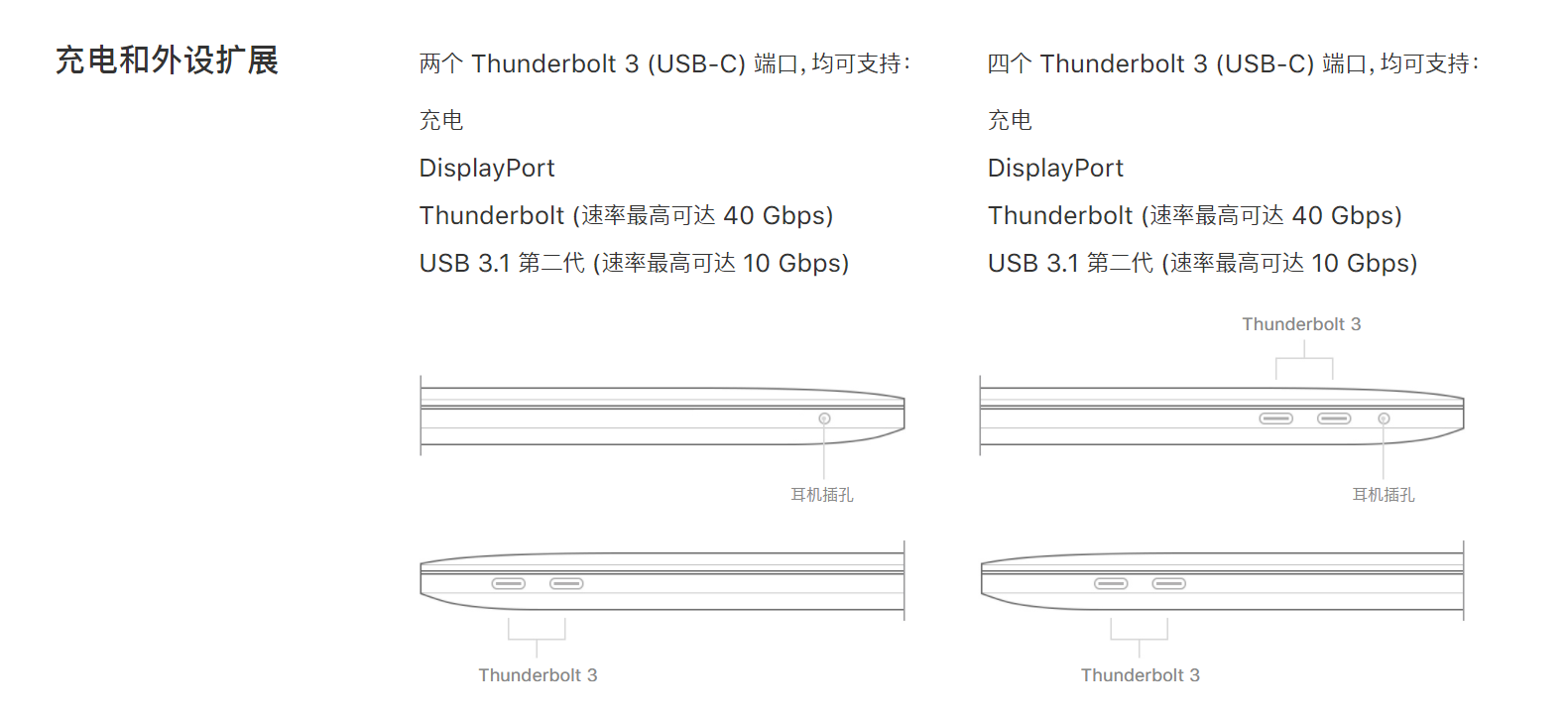 苹果官网对 MacBook Pro 2017 接口的描述