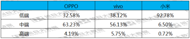 此前,小米高调对外宣布,2017 年第二季度,小米手机出货量创纪录达到 2316 万台。其中售价低于 1500 元的低端机占据了 90% 以上的出货量。