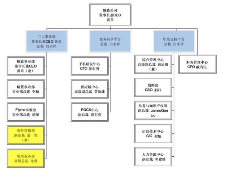2017 年 5 月份魅族调整后的组织架构。