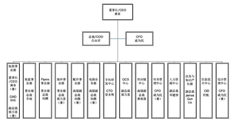 2017 年 12 月 11 日魅族新一轮调整后的组织架构图。